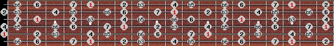 diminished (wholetone - halftone) scale on key A for Guitar