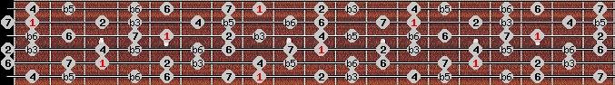 diminished (wholetone - halftone) scale on key C for Guitar