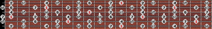 diminished (wholetone - halftone) scale on key D#/Eb for Guitar