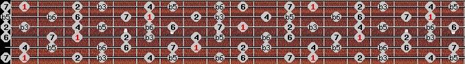 diminished (wholetone - halftone) scale on key F for Guitar