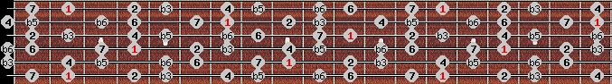 diminished (wholetone - halftone) scale on key F#/Gb for Guitar
