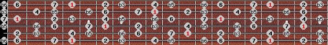 diminished (wholetone - halftone) scale on key G#/Ab for Guitar