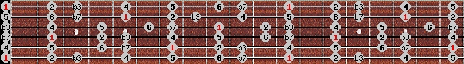 dorian scale on key E for Guitar