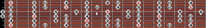 dorian scale on key F for Guitar