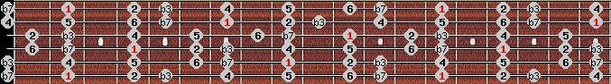 dorian scale on key F#/Gb for Guitar