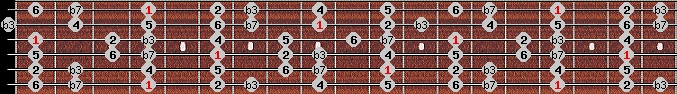 dorian scale on key G#/Ab for Guitar