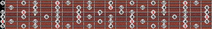 dorian b2 scale on key A for Guitar