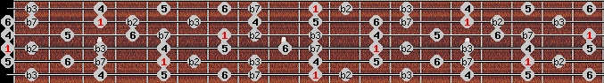 dorian b2 scale on key D for Guitar