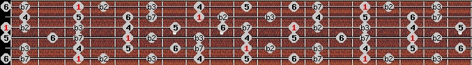 dorian b2 scale on key G for Guitar