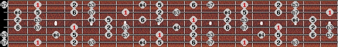 dorian #4 scale on key F#/Gb for Guitar
