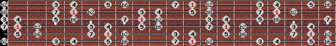 double harmonic scale on key D#/Eb for Guitar