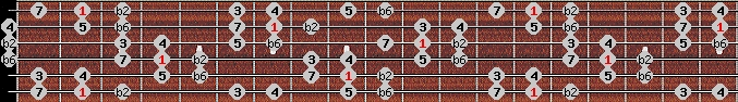 double harmonic scale on key F#/Gb for Guitar