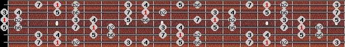 double harmonic scale on key G for Guitar