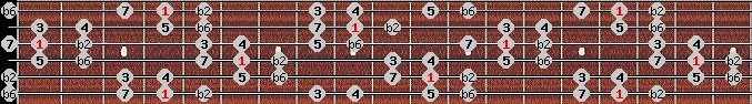 double harmonic scale on key G#/Ab for Guitar