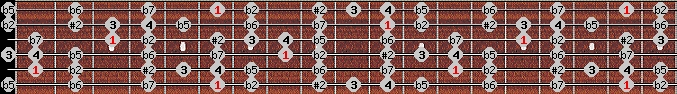 eight tone spanish scale on key A#/Bb for Guitar