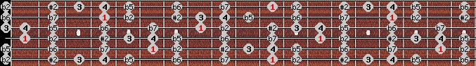 eight tone spanish scale on key D#/Eb for Guitar