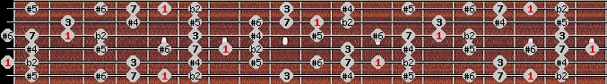 enigmatic scale on key A for Guitar
