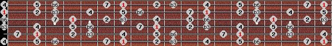 harmonic minor scale on key B for Guitar