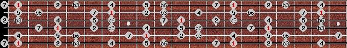 harmonic minor scale on key F for Guitar