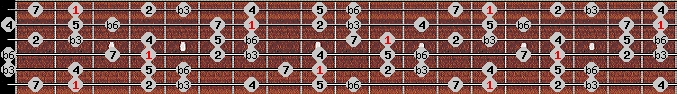 harmonic minor scale on key F#/Gb for Guitar