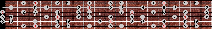 harmonic minor scale on key G for Guitar
