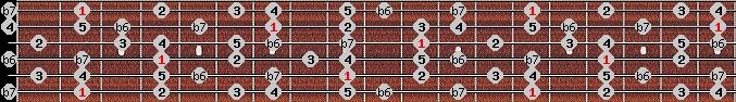hindu scale on key F#/Gb for Guitar