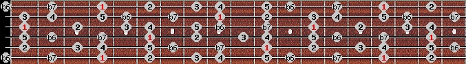 hindu scale on key G#/Ab for Guitar