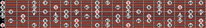hungarian major scale on key E for Guitar