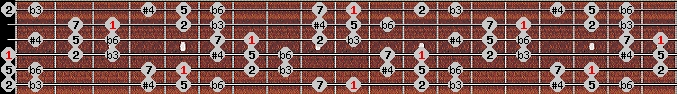 hungarian minor (gipsy) scale on key D for Guitar