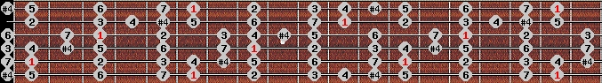ichikosucho scale on key A#/Bb for Guitar