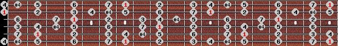 ichikosucho scale on key B for Guitar