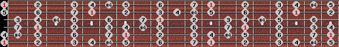 ichikosucho scale on key E for Guitar