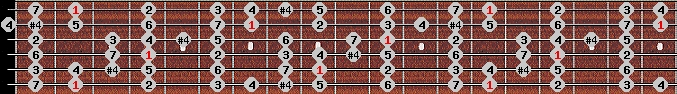 ichikosucho scale on key F#/Gb for Guitar