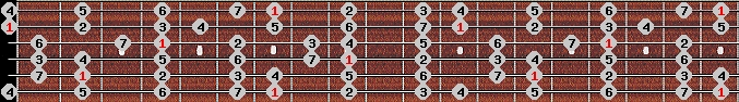 ionian scale on key B for Guitar
