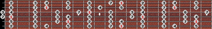 ionian scale on key D#/Eb for Guitar