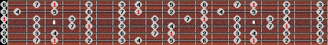ionian scale on key G for Guitar