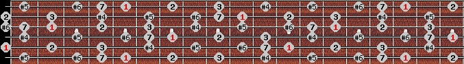 leading whole tone scale on key A for Guitar