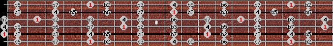locrian scale on key A for Guitar
