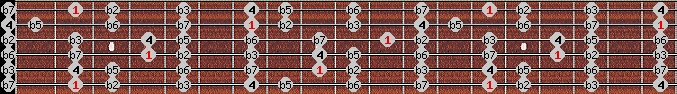 locrian scale on key F#/Gb for Guitar