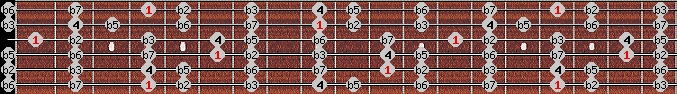 locrian scale on key G#/Ab for Guitar