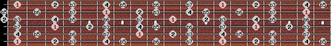 locrian 2 scale on key F for Guitar