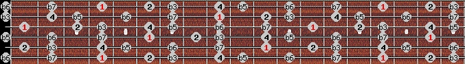 locrian 2 scale on key G#/Ab for Guitar