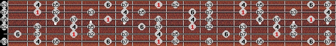 locrian 6 scale on key C#/Db for Guitar