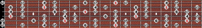 locrian 6 scale on key D#/Eb for Guitar