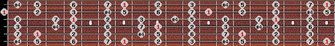 lydian scale on key B for Guitar