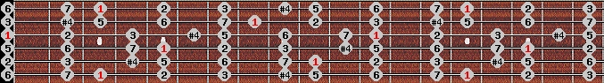 lydian scale on key G for Guitar