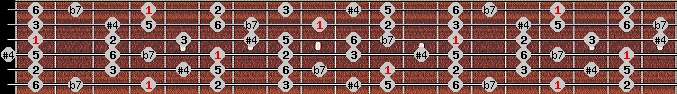 lydian b7 scale on key G#/Ab for Guitar