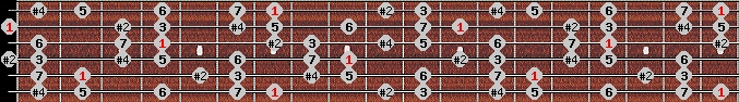 lydian #9 scale on key B for Guitar