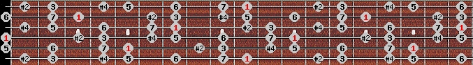 lydian #9 scale on key D for Guitar