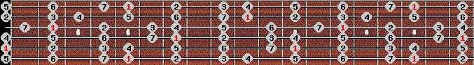 major scale on key A for Guitar
